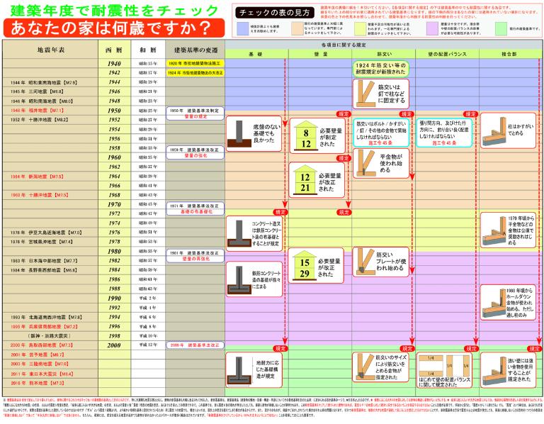 日本の耐震基準とは