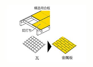 床や屋根を補強する