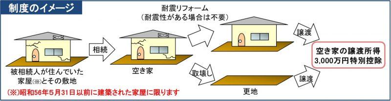 空き家の譲渡所得の3,000万円特別控除