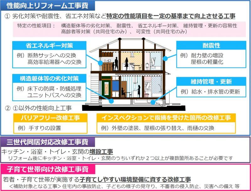 住宅性能向上リフォーム工事